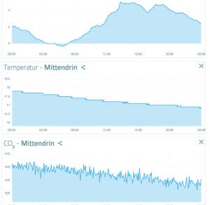 Messwerte meiner NetAtmo