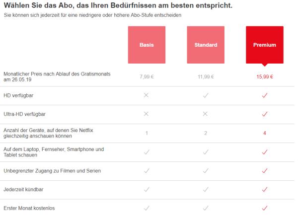 Das neue Preismodell von Netflix.de / Bild-Quelle: netflix.de