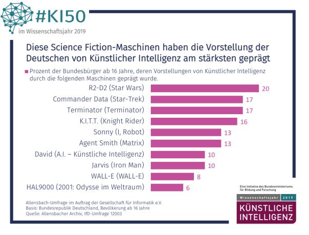 ...und das prägte die Meinung zu künstlicher Intelligenz! / Bild-Quelle: gi.de