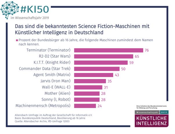 Darf ich vorstellen: Künstliche Intelligent, bekannt aus Funk und Fernsehen! / Bild-Quelle: gi,de